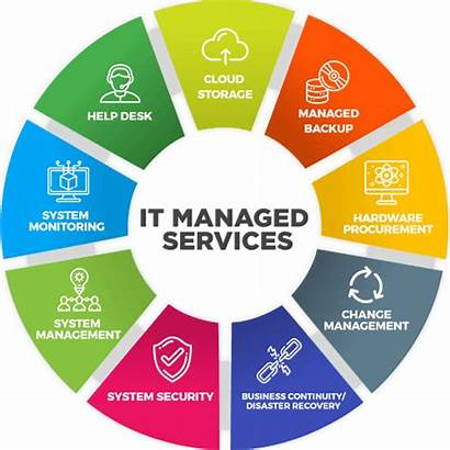 Managed Services Internet Graphic Sales
