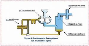 Compresseur A Vis : compresseurs vis vitesse fixe worthington creyssensac ~ Melissatoandfro.com Idées de Décoration