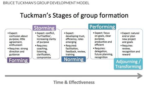 forming strong software development teams