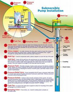 Submersible Pump Installation Instructions In 2019