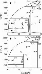 A  Partial Al  U2013 Mn Phase Diagram Assessed In  2  And  B