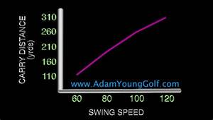 How Far Should I Hit My 7 Iron Adam Young Golf
