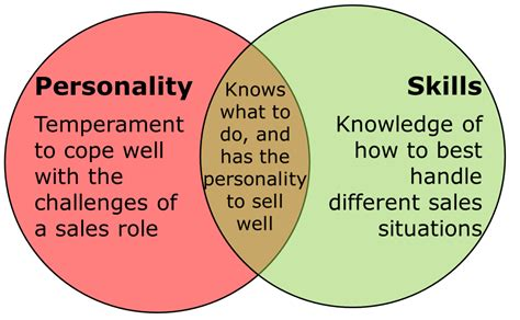 Qualities For A Sales by Sales Sales Sales E Learning