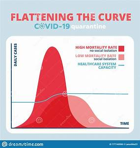 Curve Diagram  Flattening The Curve For Covid