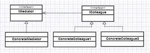 Patrones de diseño: Mediator · developerro