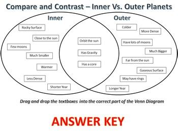 compare contrast inner vs outer planets activity