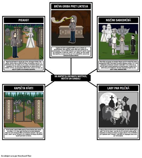 Kapu Grāmatas Tēmas, Simboli un Motīvu Analīze