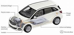 Mercedes Classe B Electrique : la mercedes classe b lectrique vendue aux etats unis ~ Medecine-chirurgie-esthetiques.com Avis de Voitures