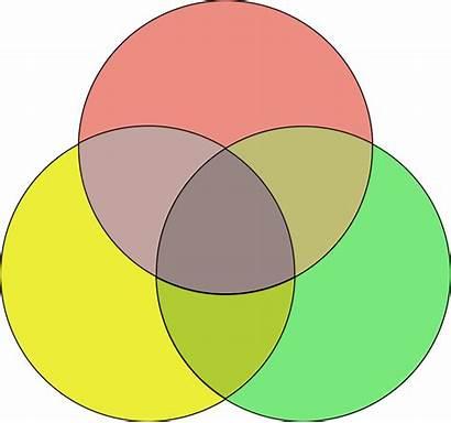 Venn Diagram Coloured Svg Commons Pixels Wikimedia