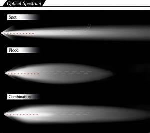 Lighting Tech  Spot Vs  Flood Vs  Combo Beam Patterns
