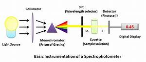 Spectrophotometer Instrumentation   Principle And Applications