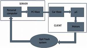 Block Diagram Of Overall System 4 1 Client Platform The