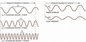 3 1 Electromagnetic Energy