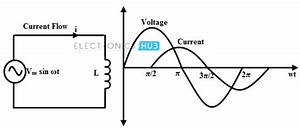 Miscalculation Of Current For A Pure Inductive Circuit In