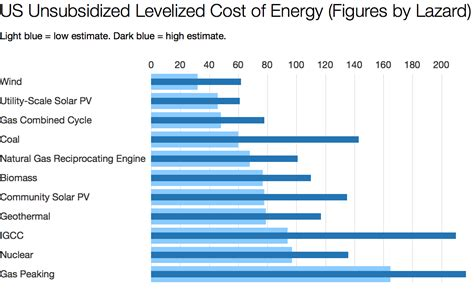 cost  solar power  cost  wind power coal nuclear