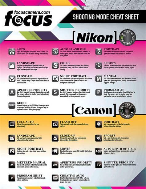 camera settings cheat sheet canon sony manual