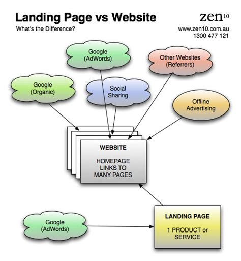 what s the difference between a landing page and a website melbourne website design hosting