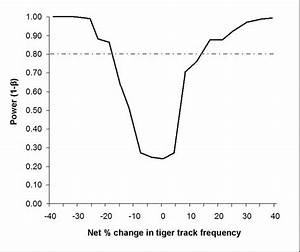 Graph Of Power To Detect Net Change In Tiger Track