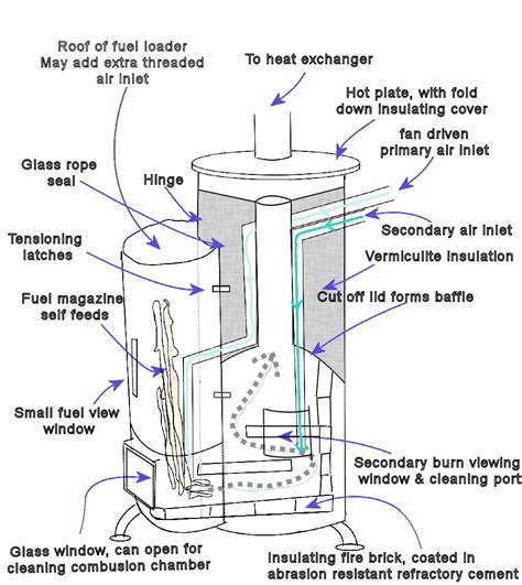 making  wood burning stove  design