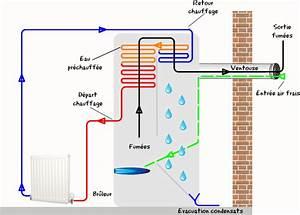Chaudiere Gaz Condensation Ventouse : principe avantages inconv nients et prix du chauffage au ~ Edinachiropracticcenter.com Idées de Décoration