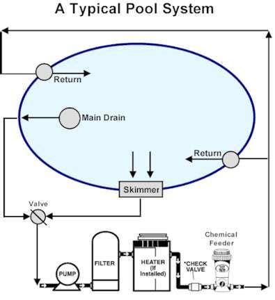 Above Ground Pool Plumbing Diagram by Inground Swimming Pool Plumbing Images Home