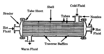 Heat Exchanger Part Diagram by Why Are Heat Exchangers Generally Horizontal Quora