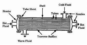 Why are heat exchangers generally horizontal? - Quora