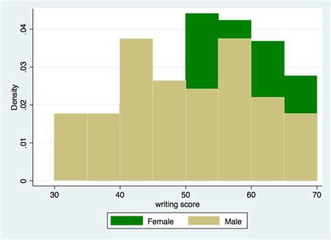 How Can I Overlay Two Histograms? Flow Chart Of Types Research Flowchart Dalam Sistem Komputer Roberts Rules Contoh Informasi Akademik Yang Sedang Berjalan Diagram Restaurant Management System Perulangan Repeat Until And Textual Representation