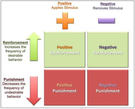 Reinforcement Of Behaviour Modification Theory by 3 Reinforcement Theory Psych 484 Work Attitudes And