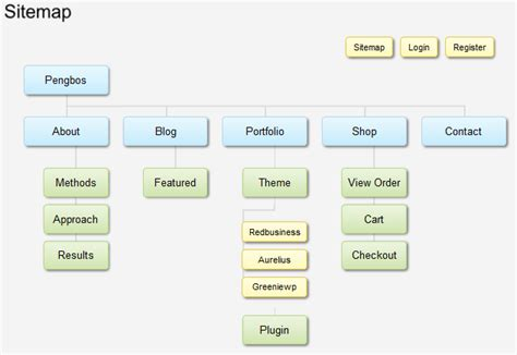 Slick Sitemap Wordpressorg