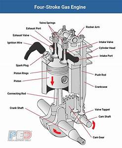 The Ins And Outs Of Small Engines