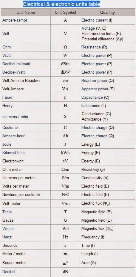abbreviations electric