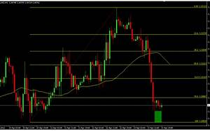 Auto Fibonacci Retracement And Expansion Indicator Forex Mt4