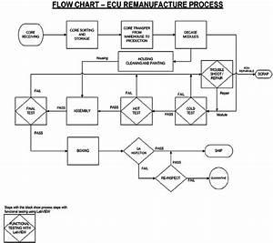 Flow Chart Of Ecu Remanufacturing Process