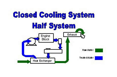 closed cooling  mercruiser  mpi  hull truth