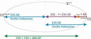 Entfernung Erde Sonne Berechnen : die position und helligkeit des planet x am himmel ~ Themetempest.com Abrechnung