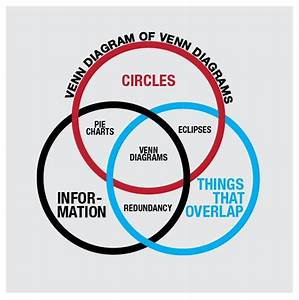The Venn Diagram Handbook  Everything You Need To Know About Venn Diagram