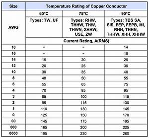 Choose The Right Gauge Wire Size For Your Application