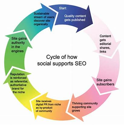 Seo Social Strategy