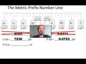 Unit Conversion in Metric System Number Line