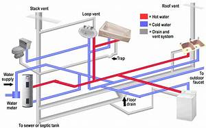 Mobile Home Plumbing Systems
