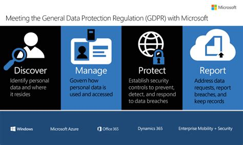 Office 365 Portal Forgot Password by Gdpr S Compliance Gap Nusoft Solutions