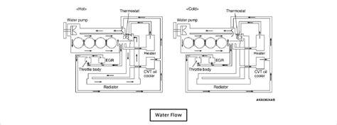 Engine Cooling System Illustrated Service