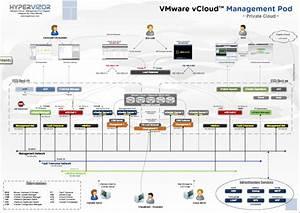 Virtualization The Future  Vmware Vcloud Management Pod