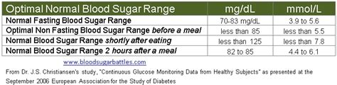 normal blood sugar levels
