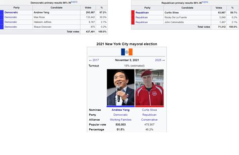 In late 2019, prime minister abiy ahmed merged the ruling. 2021 NYC mayoral election : imaginaryelections