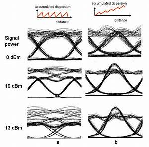 Engineering The Fiber Nonlinearities And Dispersion