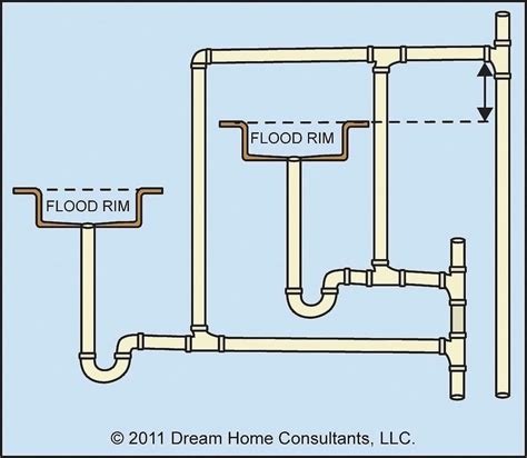 plumbing vent pipe plumbing vents general installation home owners network