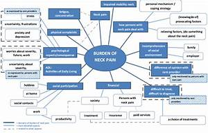 Integrated Mind Map Of Burden Of Neck Pain