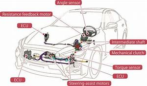 Steer-by-wire - Direct Adaptive Steering